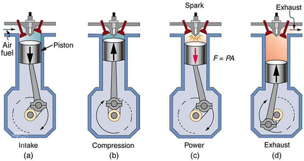 سیکلهای موتور چهارزمانه