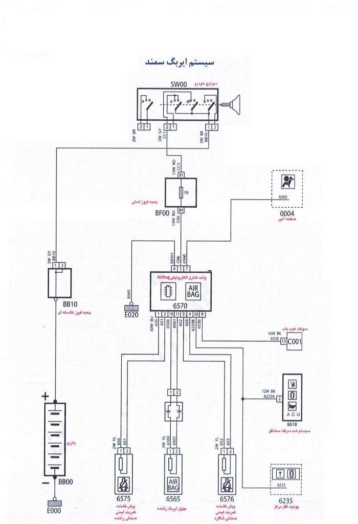 سیستم ایربگ خودرو سمند