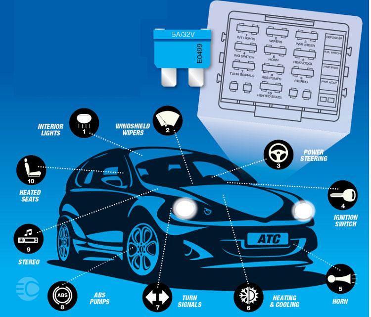 وظیفه فیوز در خودرو چیست؟